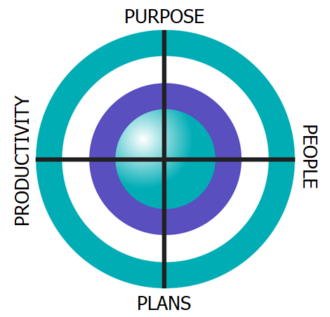 Purpose, People, Plans, Productivity